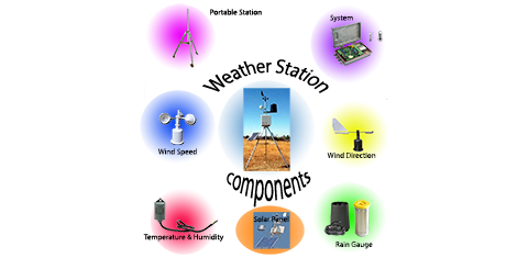 weather monitoring
